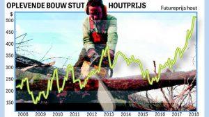 Oplevendebouw stut houtprijs