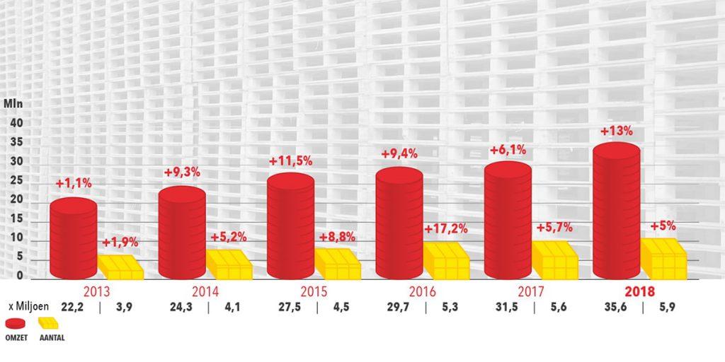 Palletcentrale zeer succesvol met stijgende omzetcijfers en aantal verkochte eenheden